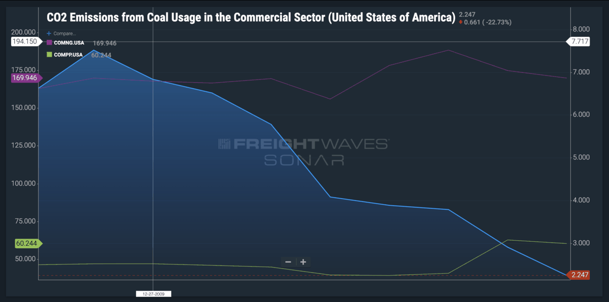 CO2 Emissions from Coal Usage in the Commercial Sector (USA)