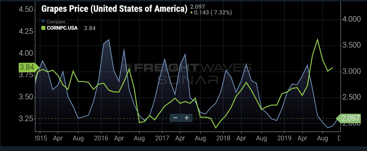 Grapes Price in the USA-  SONAR Data