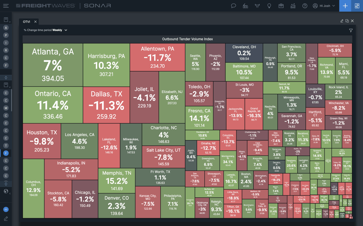 Volatility of weekly market volumes on tree map.