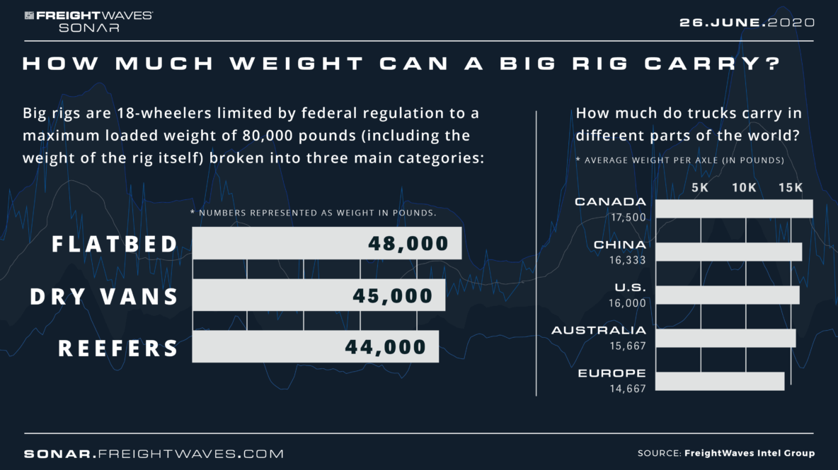 How much weight can a big rig carry? Infographic
