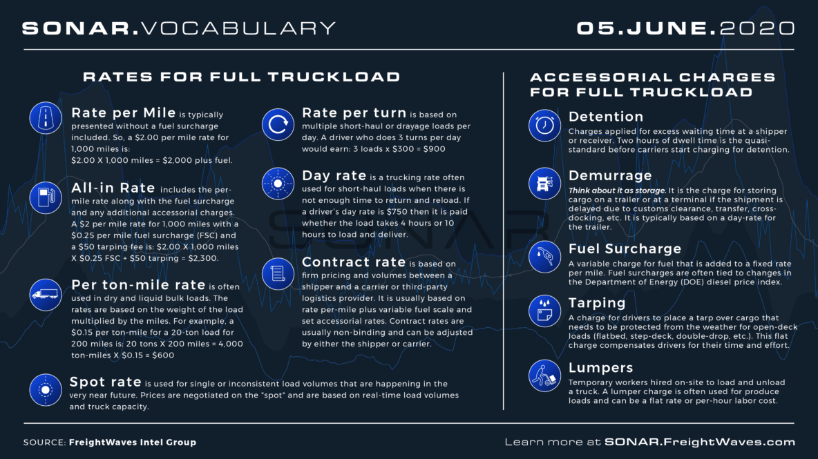 Breakdown of Trucking Rate Variations Infographic