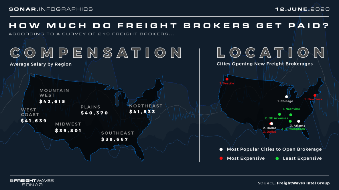 How much do freight brokers get paid? Infographic