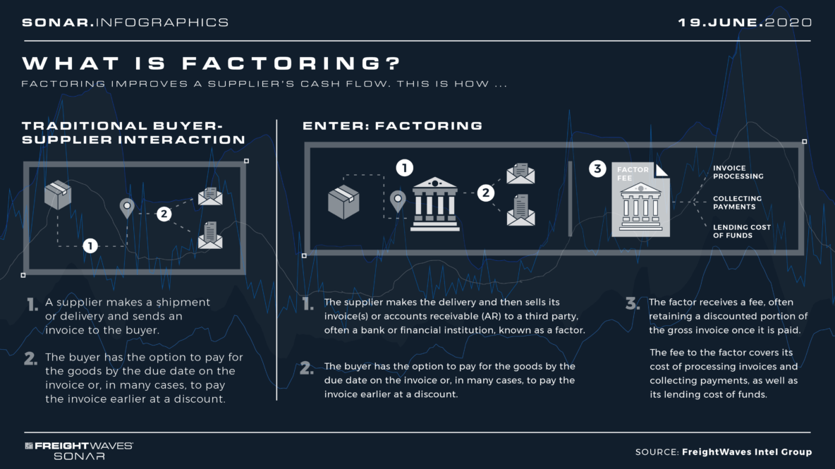 What is factoring? Infographic