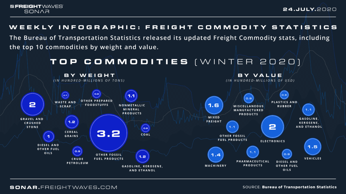Infographic: Freight Commodity Statistics