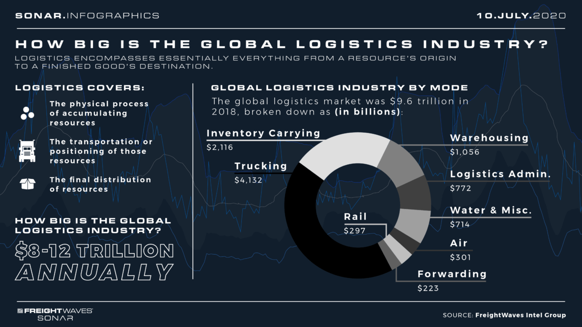 How big is the logistics industry Infographic