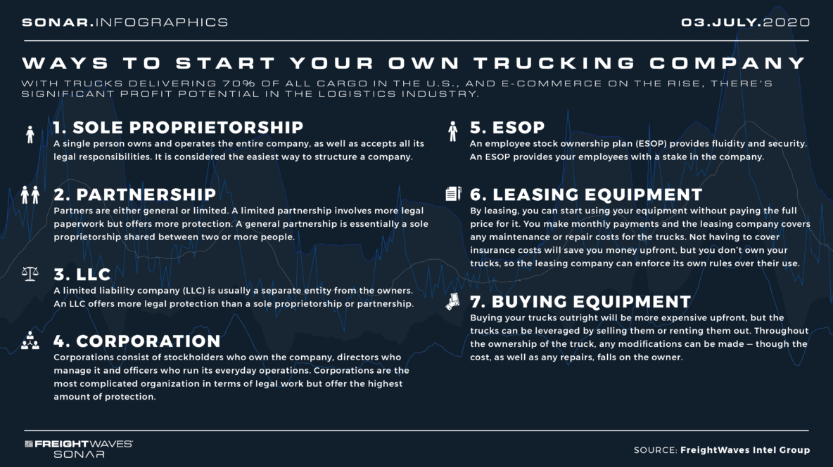 Ways to start your own trucking company infographic