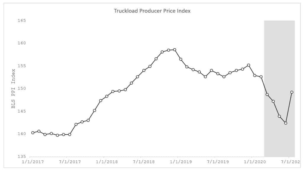 Truckload producer index spot freight market