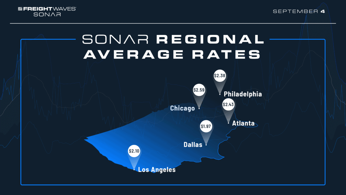 Regional Average Rates Infographic