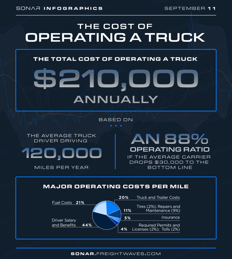 operating a truck