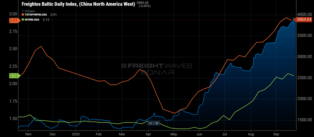 freight demand freightos baltic daily index and truckstop data