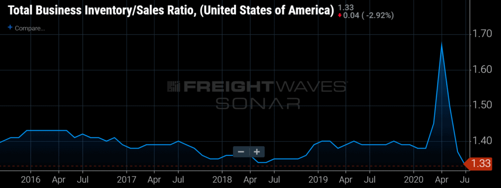 freight demand inventory levels