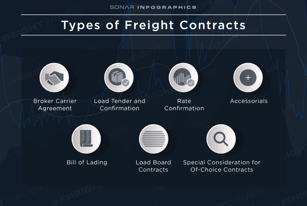 Freight-Contracts_Contracts