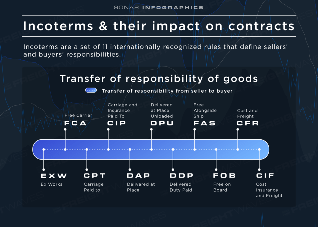 Freight-Contracts_Incoterms