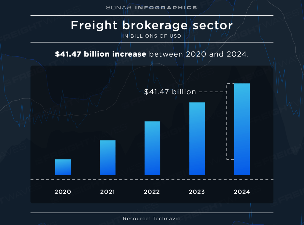 how do freight brokers make money by category