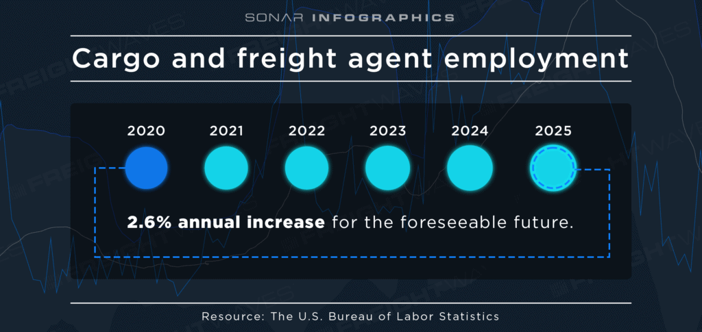 how do freight brokers make money cargo and freight agent employment