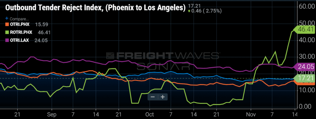 refrigerated shipping reefer lane phoenix to lax