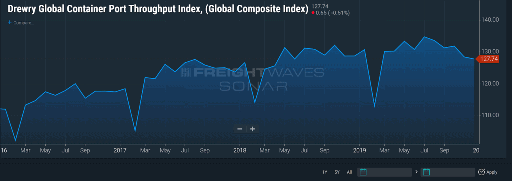 ocean freight rates Drewry Global Container Port Throughput Index