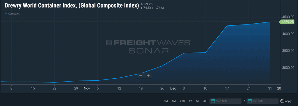 ocean freight rates Drewry World Container Index