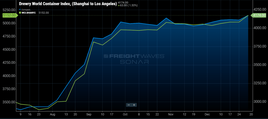 ocean freight rates Drewry World Container Index Shanghai to Los Angeles
