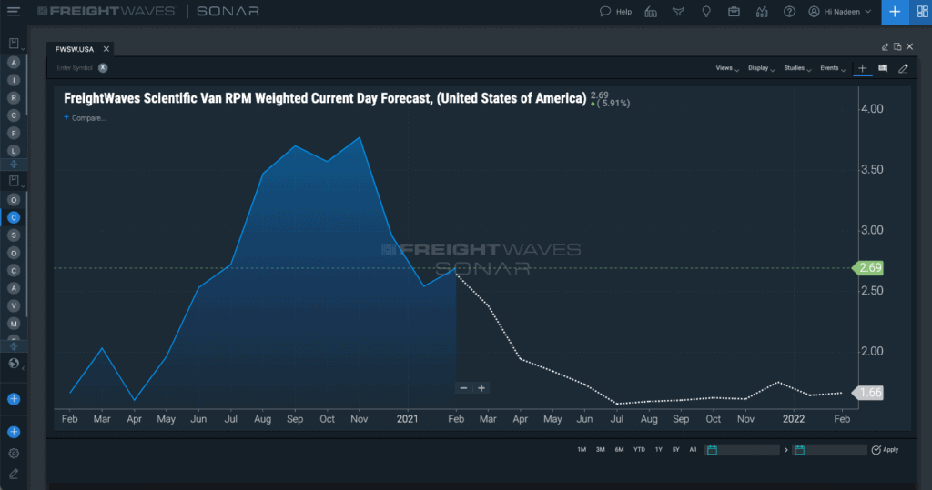 linehaul freighwaves scientific rates dotted line prediction