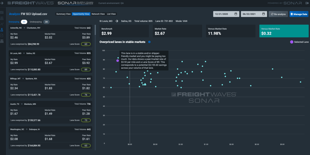 SONAR SCI Supply Chain Intelligence Opportunity View